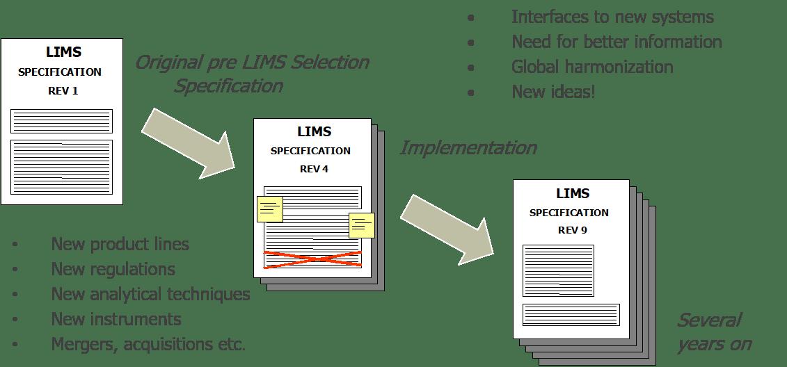 Configurable Future Proof LIMS