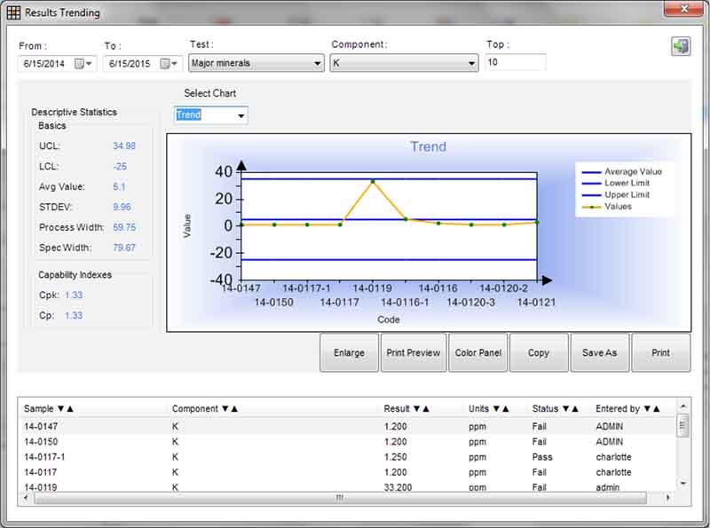 Statistical Process Control (SPC) Chart