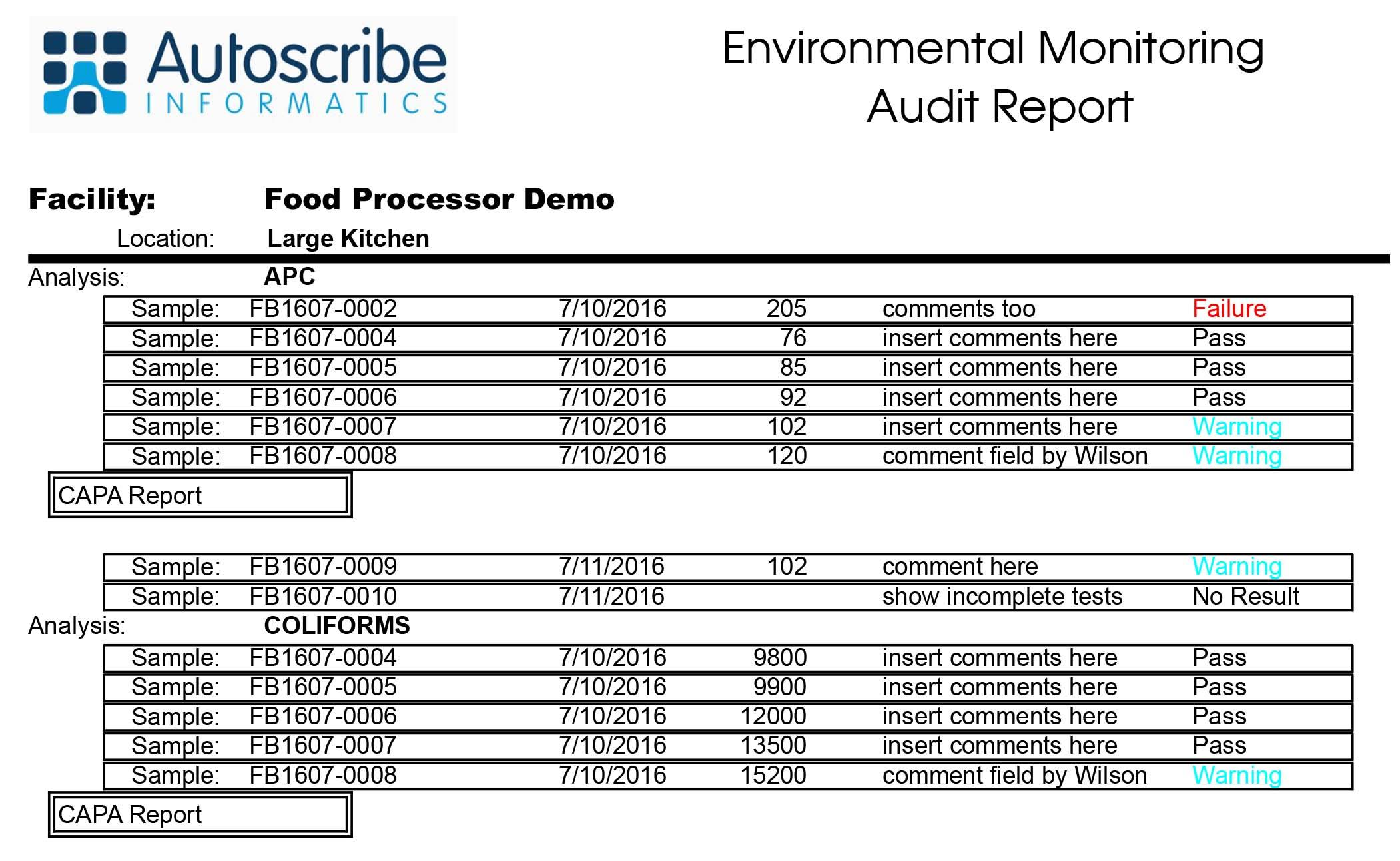 Environmental Monitoring Audit Report