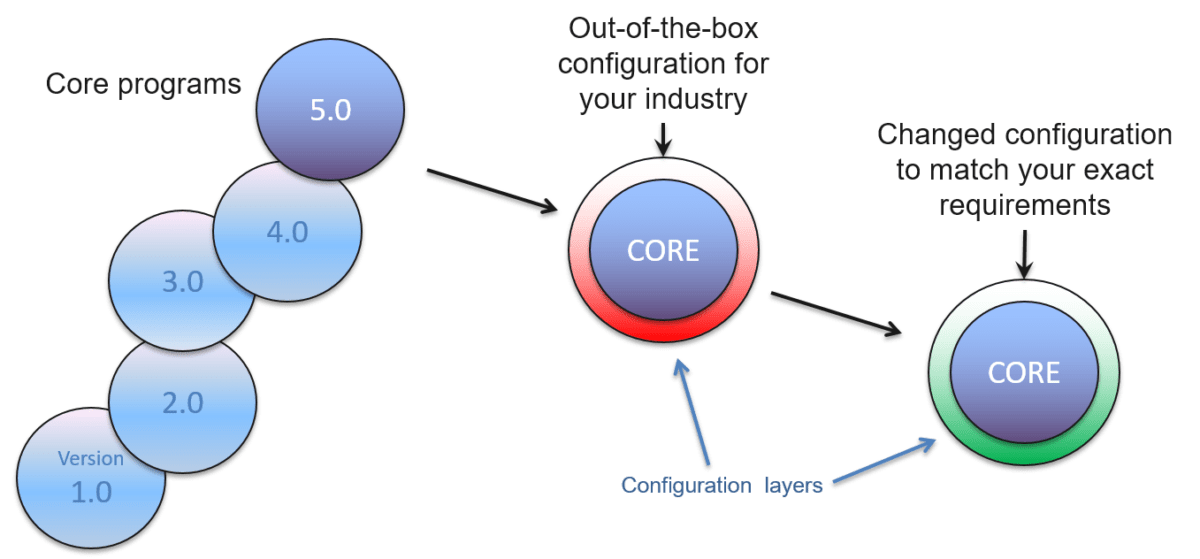 Out of the Box Configurable LIMS