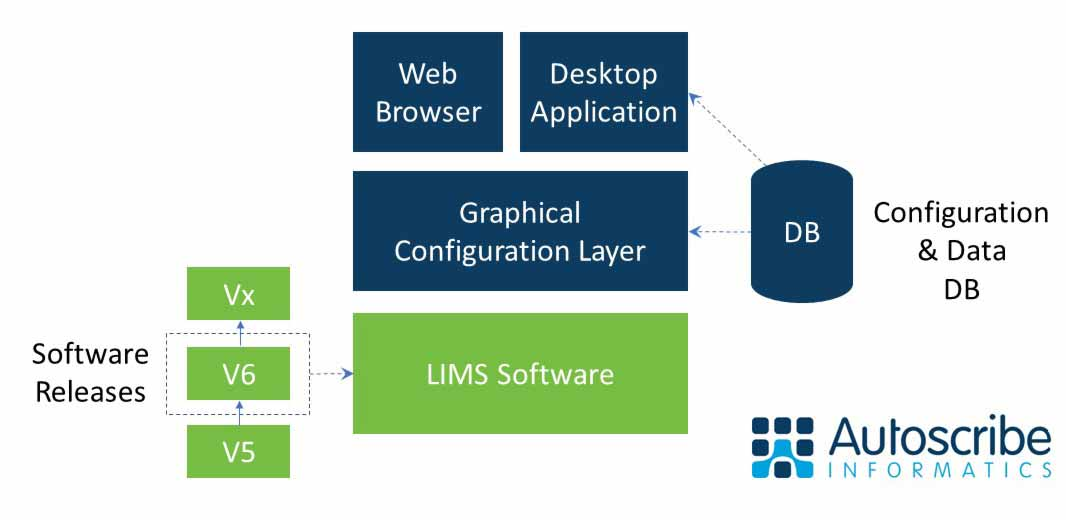 Advantages of a configurable LIMS