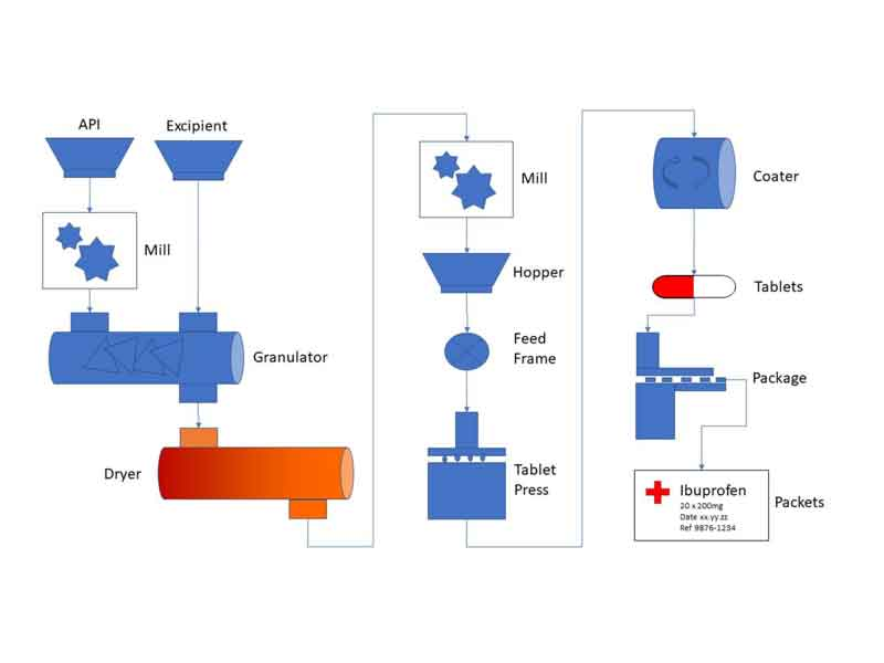 Pharmaceutical LIMS – Making the Complex Easy
