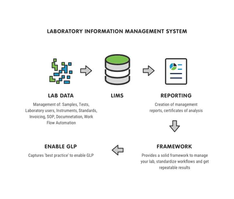 What is a LIMS Overview