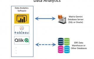 LIMS Data Analytics