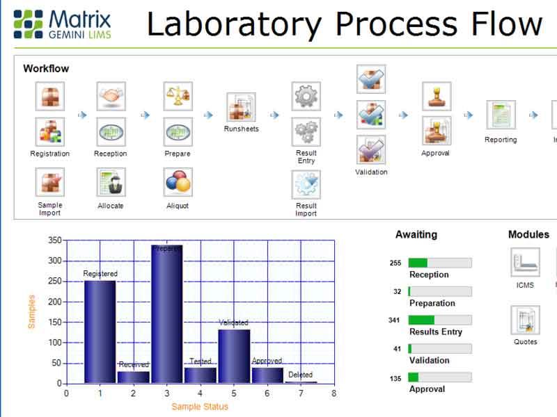 Matrix Gemini LIMS Workflow