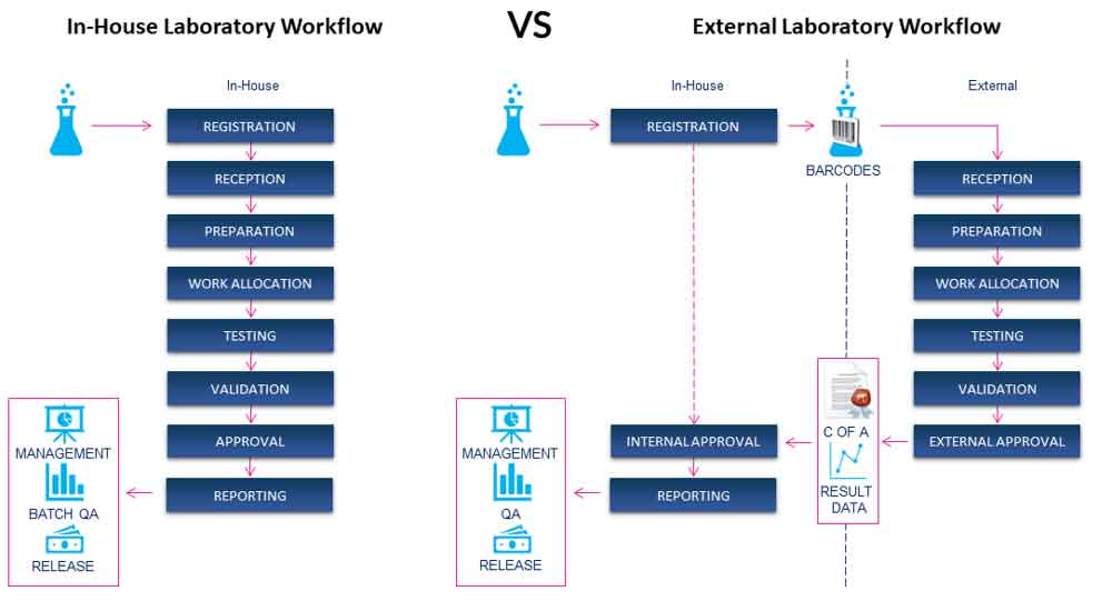 In-House Vs External Laboratory