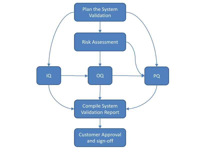 System Validation from Autoscribe